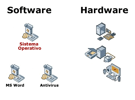 Sotware-Hardware